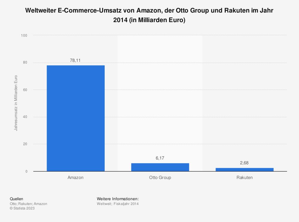 Statistik: Weltweiter E-Commerce-Umsatz von Amazon, der Otto Group und Rakuten im Jahr 2014 (in Milliarden Euro) | Statista