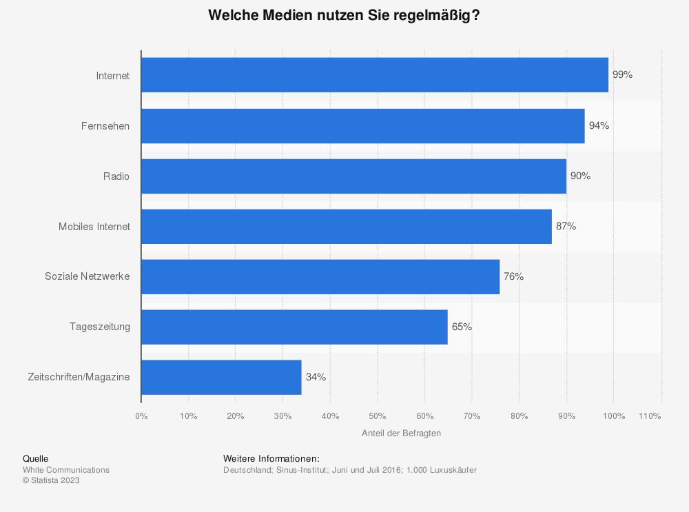 Statistik: Welche Medien nutzen Sie regelmäßig? | Statista