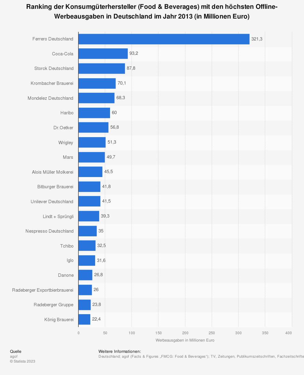 Statistik: Ranking der Konsumgüterhersteller (Food & Beverages) mit den höchsten Offline-Werbeausgaben in Deutschland im Jahr 2013 (in Millionen Euro) | Statista