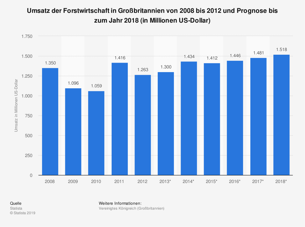 Statistik: Umsatz der Forstwirtschaft in Großbritannien von 2008 bis 2012 und Prognose bis zum Jahr 2018 (in Millionen US-Dollar)   Statista