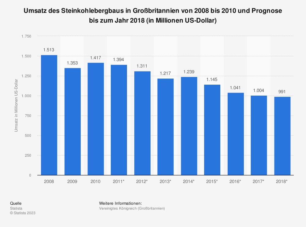 Statistik: Umsatz des Steinkohlebergbaus in Großbritannien von 2008 bis 2010 und Prognose bis zum Jahr 2018 (in Millionen US-Dollar) | Statista