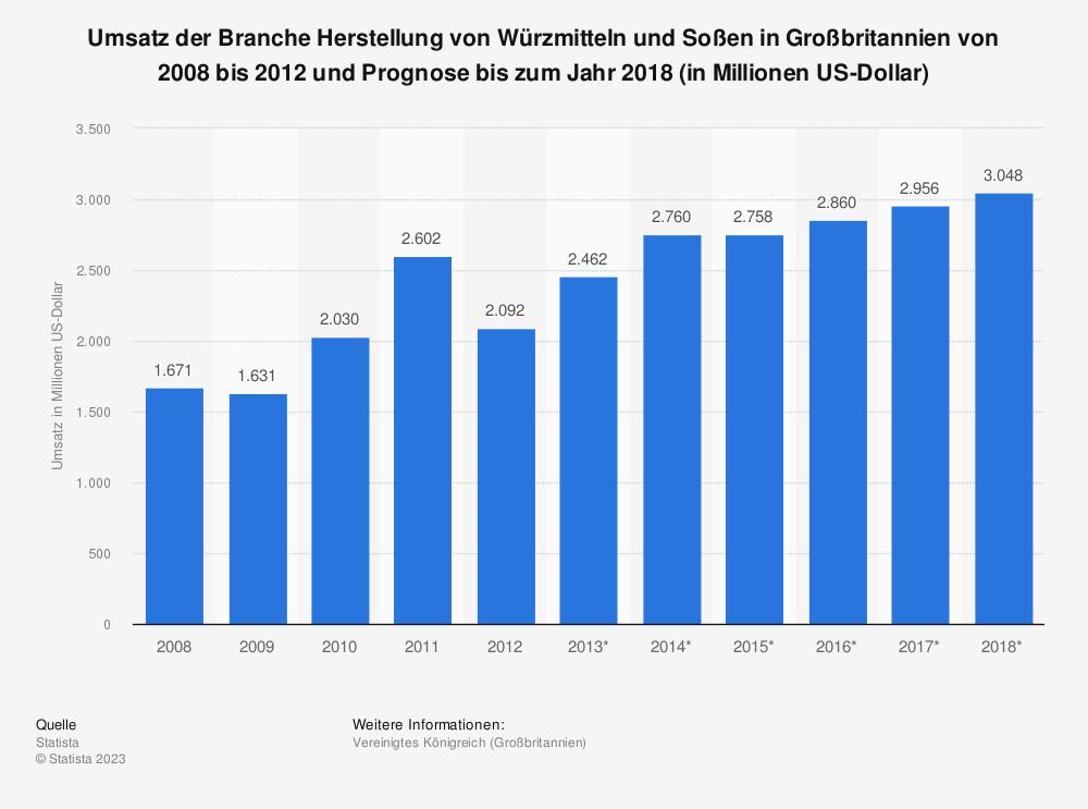 Statistik: Umsatz der Branche Herstellung von Würzmitteln und Soßen in Großbritannien von 2008 bis 2012 und Prognose bis zum Jahr 2018 (in Millionen US-Dollar)   Statista