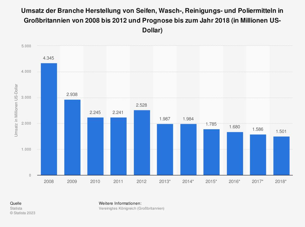 Statistik: Umsatz der Branche Herstellung von Seifen, Wasch-, Reinigungs- und Poliermitteln in Großbritannien von 2008 bis 2012 und Prognose bis zum Jahr 2018 (in Millionen US-Dollar) | Statista