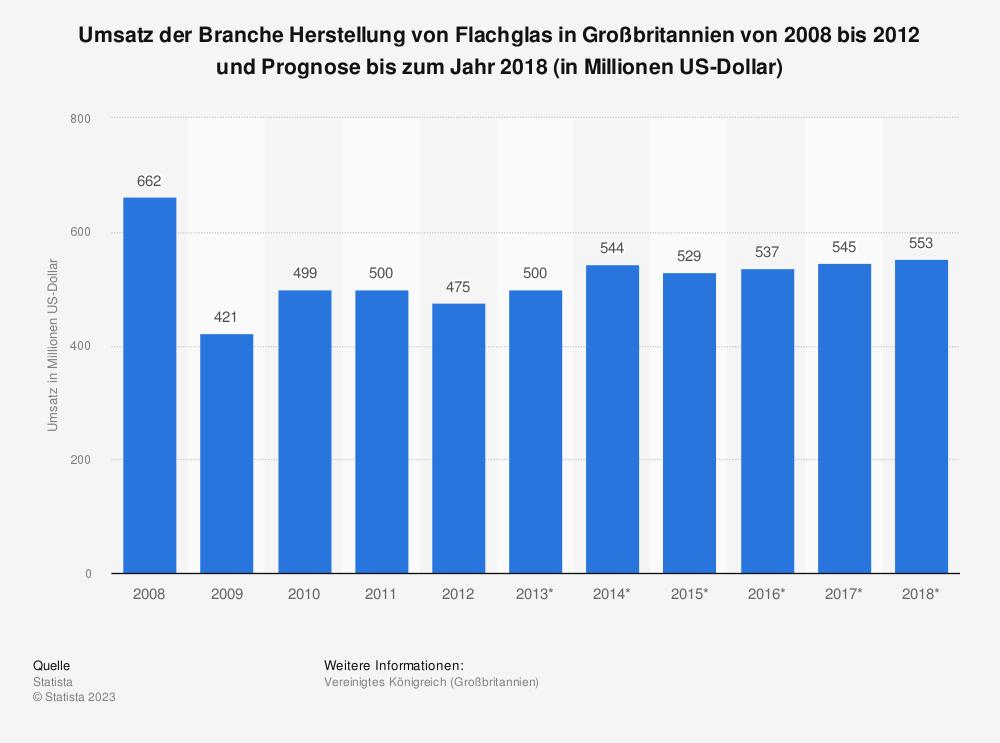 Statistik: Umsatz der Branche Herstellung von Flachglas in Großbritannien von 2008 bis 2012 und Prognose bis zum Jahr 2018 (in Millionen US-Dollar) | Statista