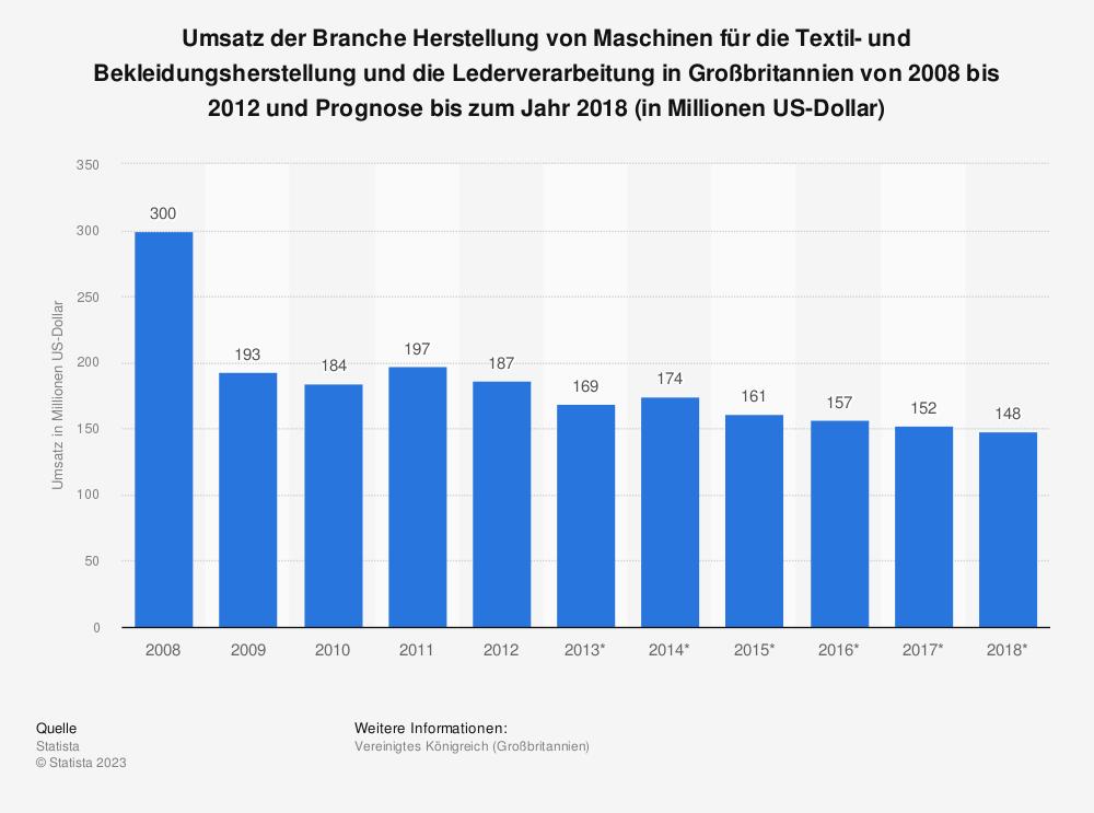 Statistik: Umsatz der Branche Herstellung von Maschinen für die Textil- und Bekleidungsherstellung und die Lederverarbeitung in Großbritannien von 2008 bis 2012 und Prognose bis zum Jahr 2018 (in Millionen US-Dollar) | Statista