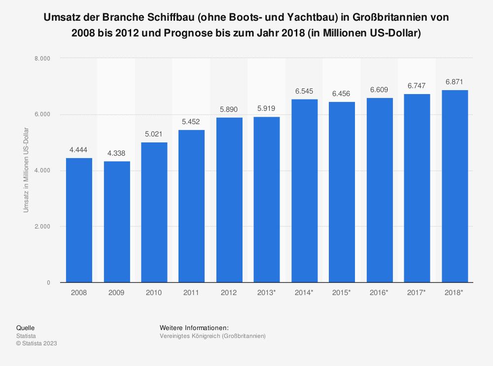 Statistik: Umsatz der Branche Schiffbau (ohne Boots- und Yachtbau) in Großbritannien von 2008 bis 2012 und Prognose bis zum Jahr 2018 (in Millionen US-Dollar)   Statista
