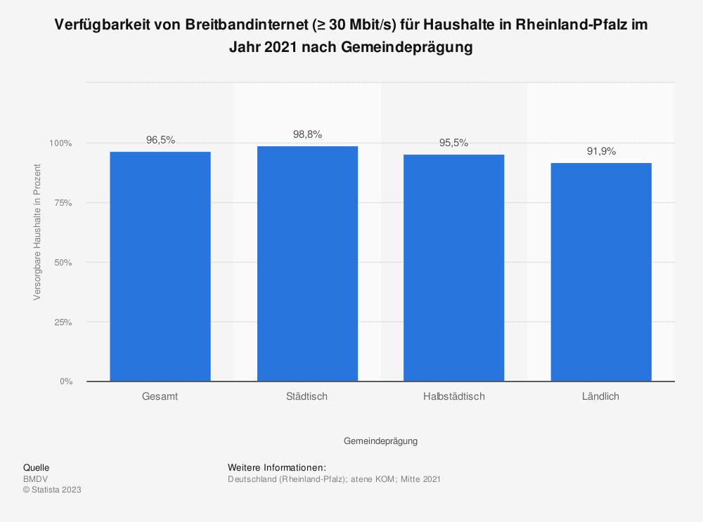 Statistik: Verfügbarkeit von Breitbandinternet (≥ 30Mbit/s) für Haushalte in Rheinland-Pfalz im Jahr 2018 nach Übertragungsart | Statista