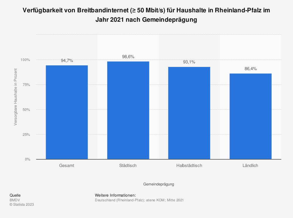 Statistik: Verfügbarkeit von Breitbandinternet (≥ 50Mbit/s) für Haushalte in Rheinland-Pfalz im Jahr 2018 nach Gemeindeprägung | Statista