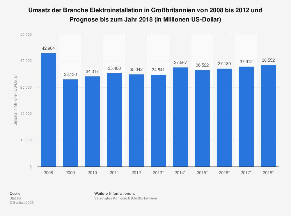 Statistik: Umsatz der Branche Elektroinstallation in Großbritannien von 2008 bis 2012 und Prognose bis zum Jahr 2018 (in Millionen US-Dollar) | Statista