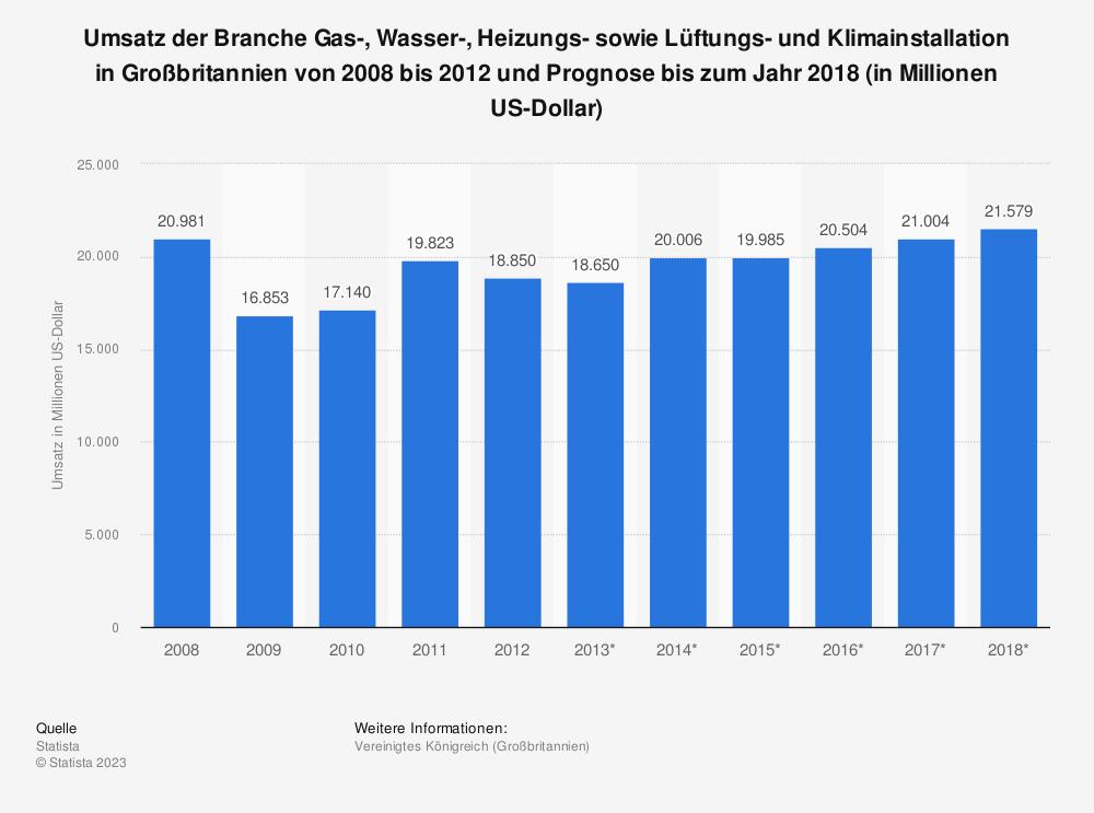 Statistik: Umsatz der Branche Gas-, Wasser-, Heizungs- sowie Lüftungs- und Klimainstallation in Großbritannien von 2008 bis 2012 und Prognose bis zum Jahr 2018 (in Millionen US-Dollar) | Statista