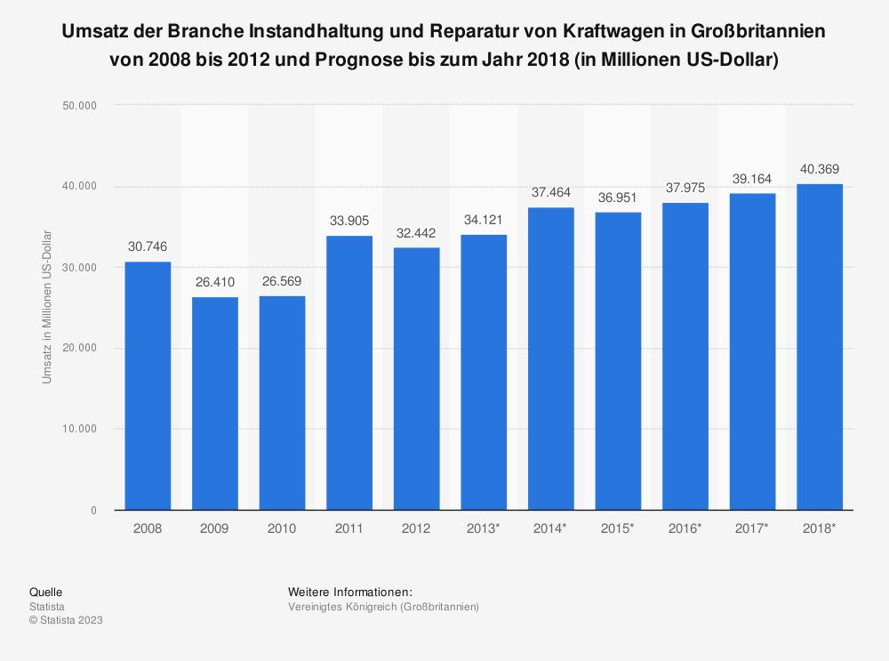 Statistik: Umsatz der Branche Instandhaltung und Reparatur von Kraftwagen in Großbritannien von 2008 bis 2012 und Prognose bis zum Jahr 2018 (in Millionen US-Dollar) | Statista