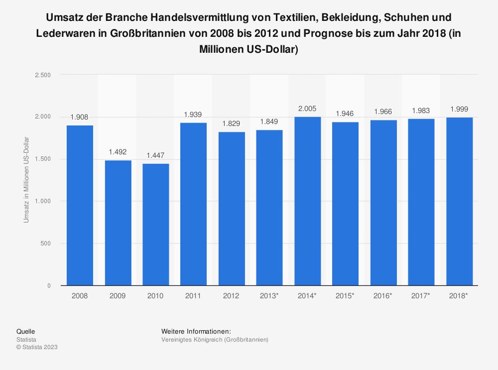 Statistik: Umsatz der Branche Handelsvermittlung von Textilien, Bekleidung, Schuhen und Lederwaren in Großbritannien von 2008 bis 2012 und Prognose bis zum Jahr 2018 (in Millionen US-Dollar) | Statista