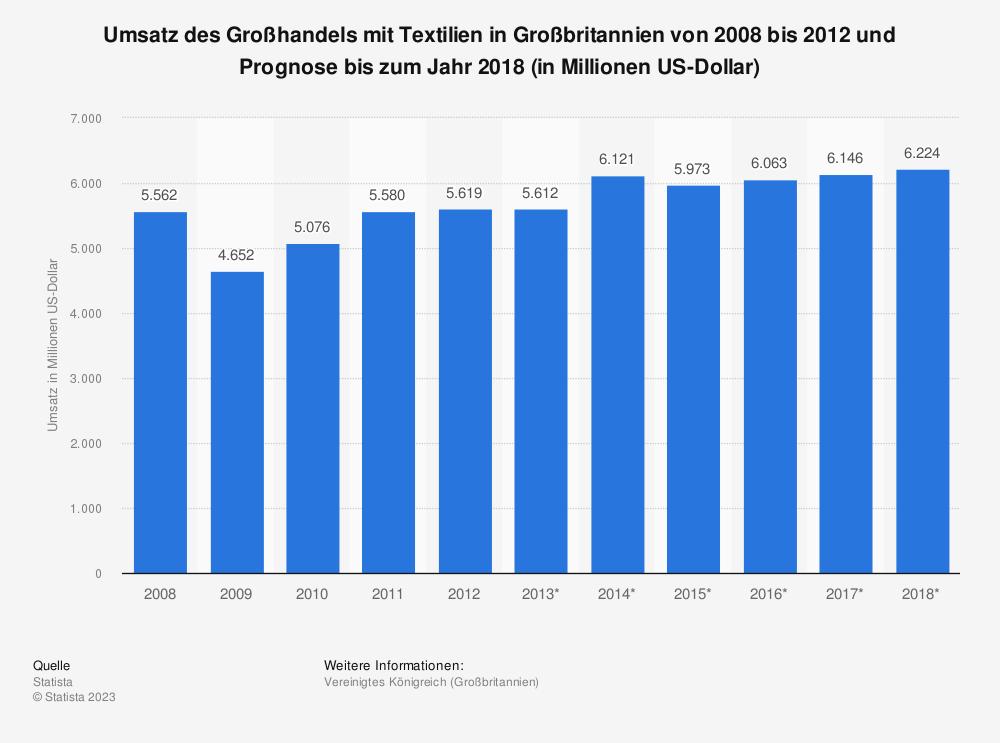 Statistik: Umsatz des Großhandels mit Textilien in Großbritannien von 2008 bis 2012 und Prognose bis zum Jahr 2018 (in Millionen US-Dollar) | Statista