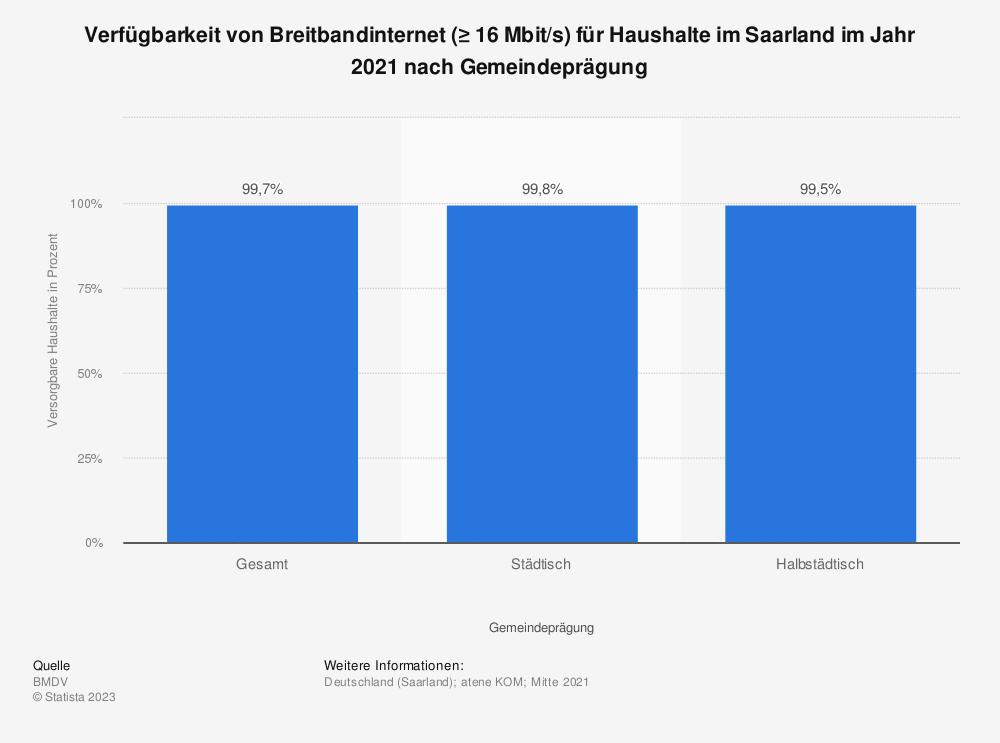 Statistik: Verfügbarkeit von Breitbandinternet (≥ 16Mbit/s) für Haushalte im Saarland im Jahr 2019 nach Gemeindeprägung | Statista