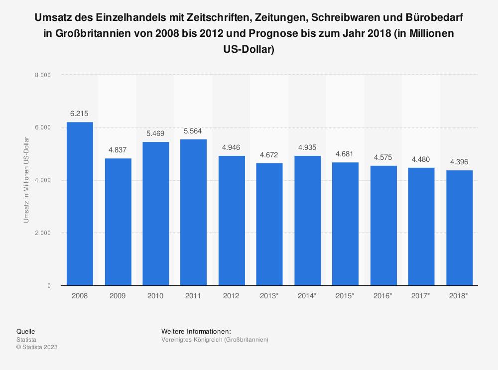 Statistik: Umsatz des Einzelhandels mit Zeitschriften, Zeitungen, Schreibwaren und Bürobedarf in Großbritannien von 2008 bis 2012 und Prognose bis zum Jahr 2018 (in Millionen US-Dollar)   Statista