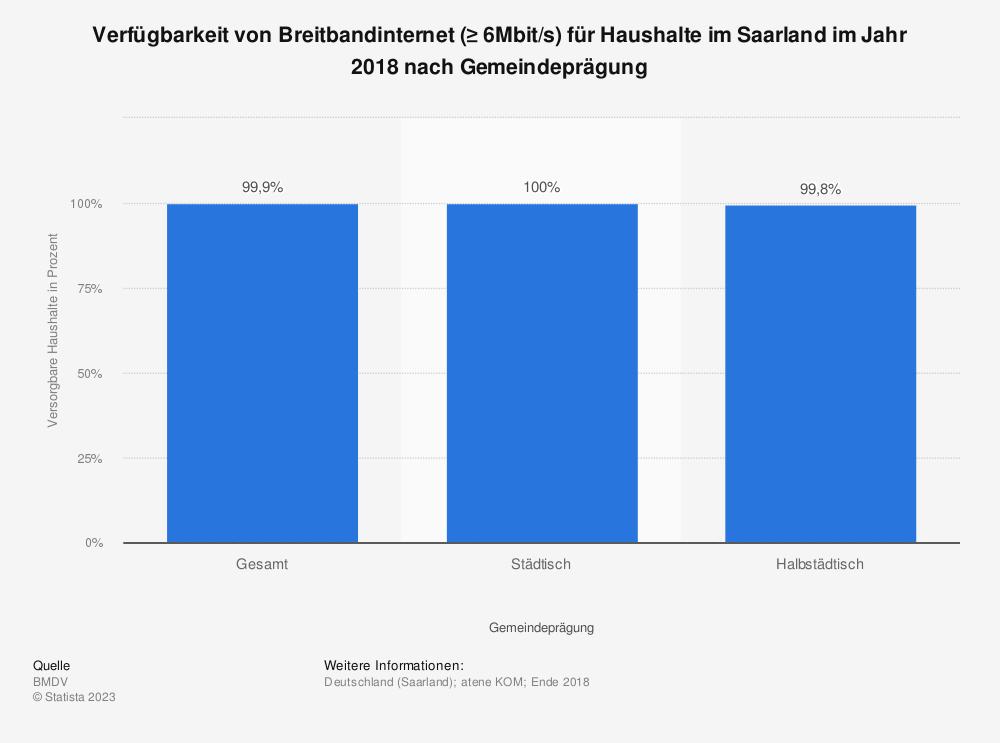 Statistik: Verfügbarkeit von Breitbandinternet (≥ 6Mbit/s) für Haushalte im Saarland im Jahr 2018 nach Übertragungsart | Statista