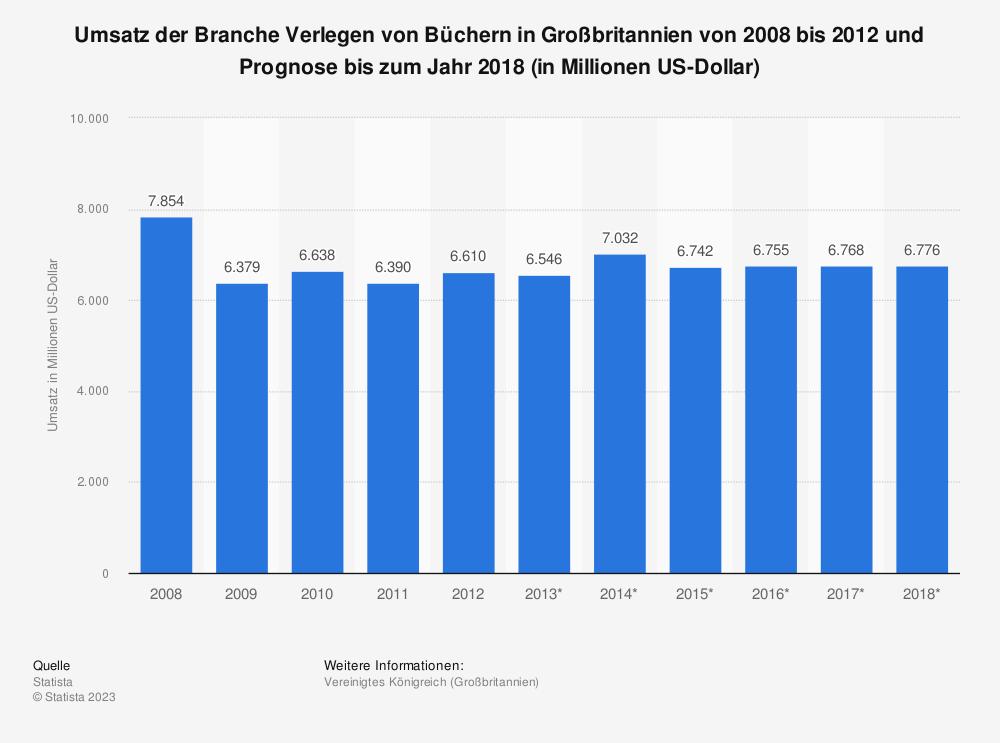 Statistik: Umsatz der Branche Verlegen von Büchern in Großbritannien von 2008 bis 2012 und Prognose bis zum Jahr 2018 (in Millionen US-Dollar) | Statista