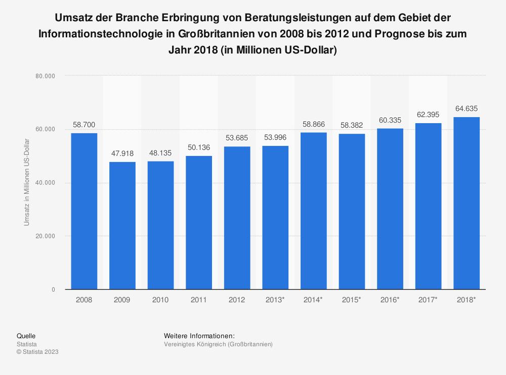 Statistik: Umsatz der Branche Erbringung von Beratungsleistungen auf dem Gebiet der Informationstechnologie in Großbritannien von 2008 bis 2012 und Prognose bis zum Jahr 2018 (in Millionen US-Dollar) | Statista