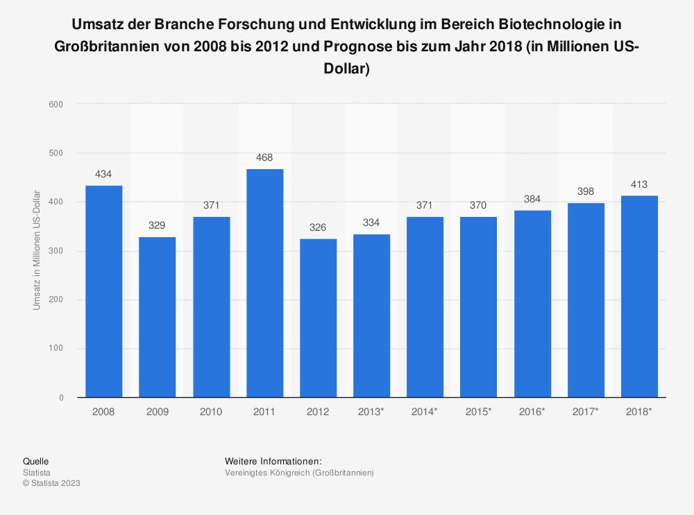 Statistik: Umsatz der Branche Forschung und Entwicklung im Bereich Biotechnologie in Großbritannien von 2008 bis 2012 und Prognose bis zum Jahr 2018 (in Millionen US-Dollar) | Statista