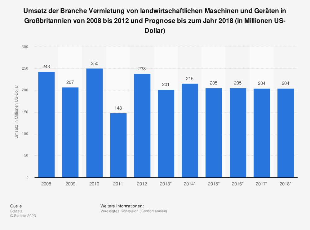 Statistik: Umsatz der Branche Vermietung von landwirtschaftlichen Maschinen und Geräten in Großbritannien von 2008 bis 2012 und Prognose bis zum Jahr 2018 (in Millionen US-Dollar) | Statista