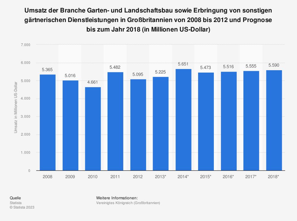 Statistik: Umsatz der Branche Garten- und Landschaftsbau sowie Erbringung von sonstigen gärtnerischen Dienstleistungen in Großbritannien von 2008 bis 2012 und Prognose bis zum Jahr 2018 (in Millionen US-Dollar) | Statista