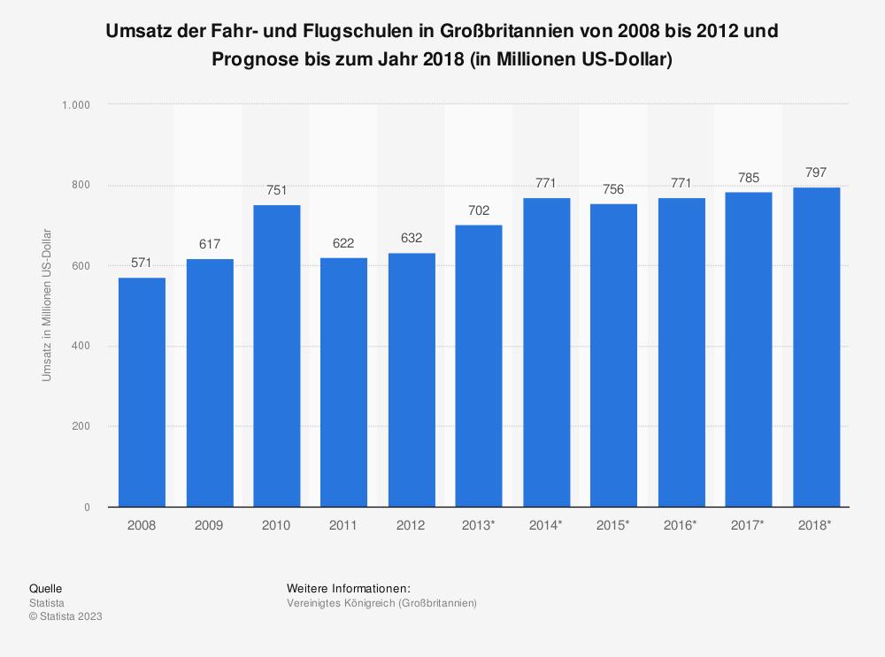 Statistik: Umsatz der Fahr- und Flugschulen in Großbritannien von 2008 bis 2012 und Prognose bis zum Jahr 2018 (in Millionen US-Dollar)   Statista