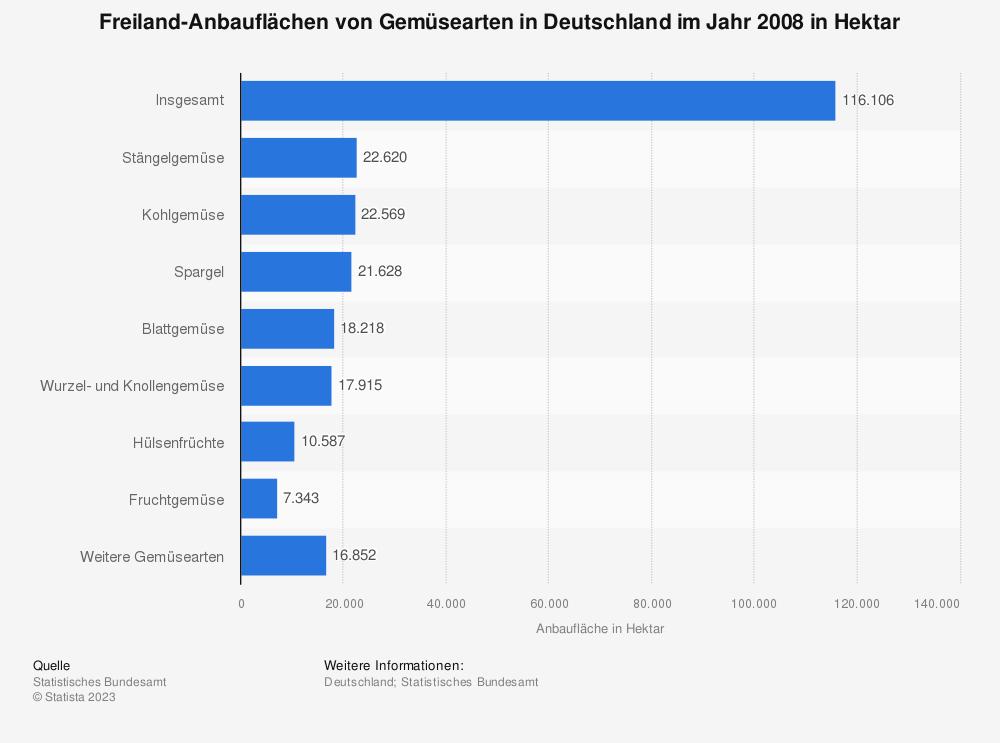 Statistik: Freiland-Anbauflächen von Gemüsearten in Deutschland im Jahr 2008 in Hektar   Statista
