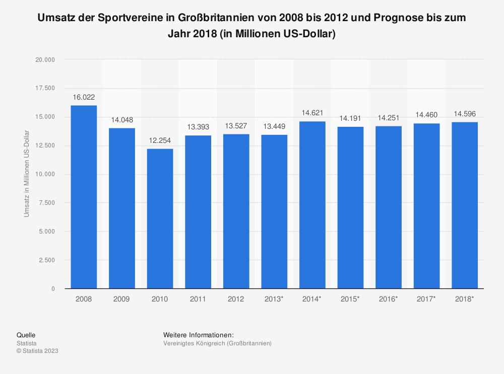 Statistik: Umsatz der Sportvereine in Großbritannien von 2008 bis 2012 und Prognose bis zum Jahr 2018 (in Millionen US-Dollar) | Statista