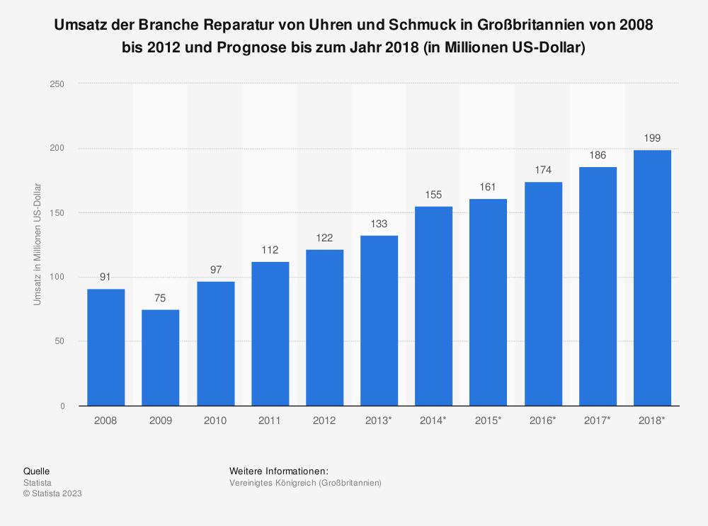 Statistik: Umsatz der Branche Reparatur von Uhren und Schmuck in Großbritannien von 2008 bis 2012 und Prognose bis zum Jahr 2018 (in Millionen US-Dollar) | Statista