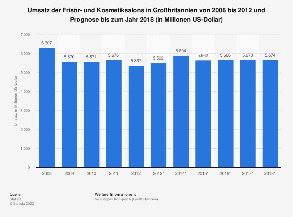 Statistik: Umsatz der Frisör- und Kosmetiksalons in Großbritannien von 2008 bis 2012 und Prognose bis zum Jahr 2018 (in Millionen US-Dollar) | Statista