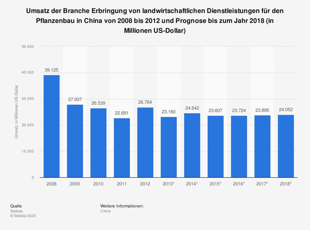 Statistik: Umsatz der Branche Erbringung von landwirtschaftlichen Dienstleistungen für den Pflanzenbau in China von 2008 bis 2012 und Prognose bis zum Jahr 2018 (in Millionen US-Dollar) | Statista