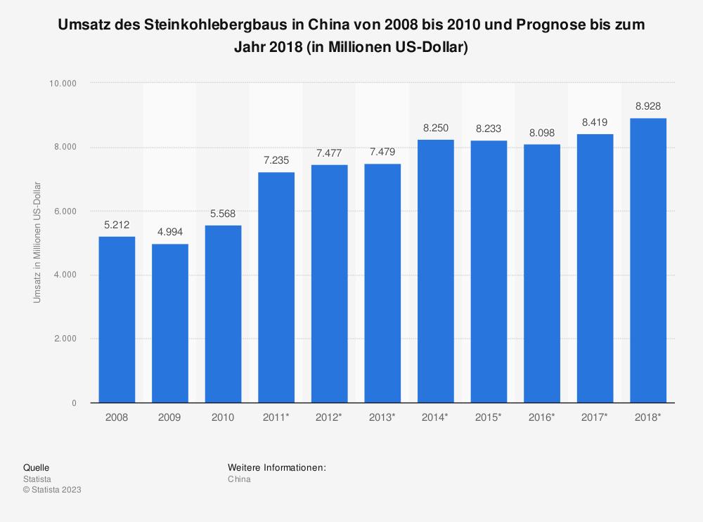 Statistik: Umsatz des Steinkohlebergbaus in China von 2008 bis 2010 und Prognose bis zum Jahr 2018 (in Millionen US-Dollar)   Statista