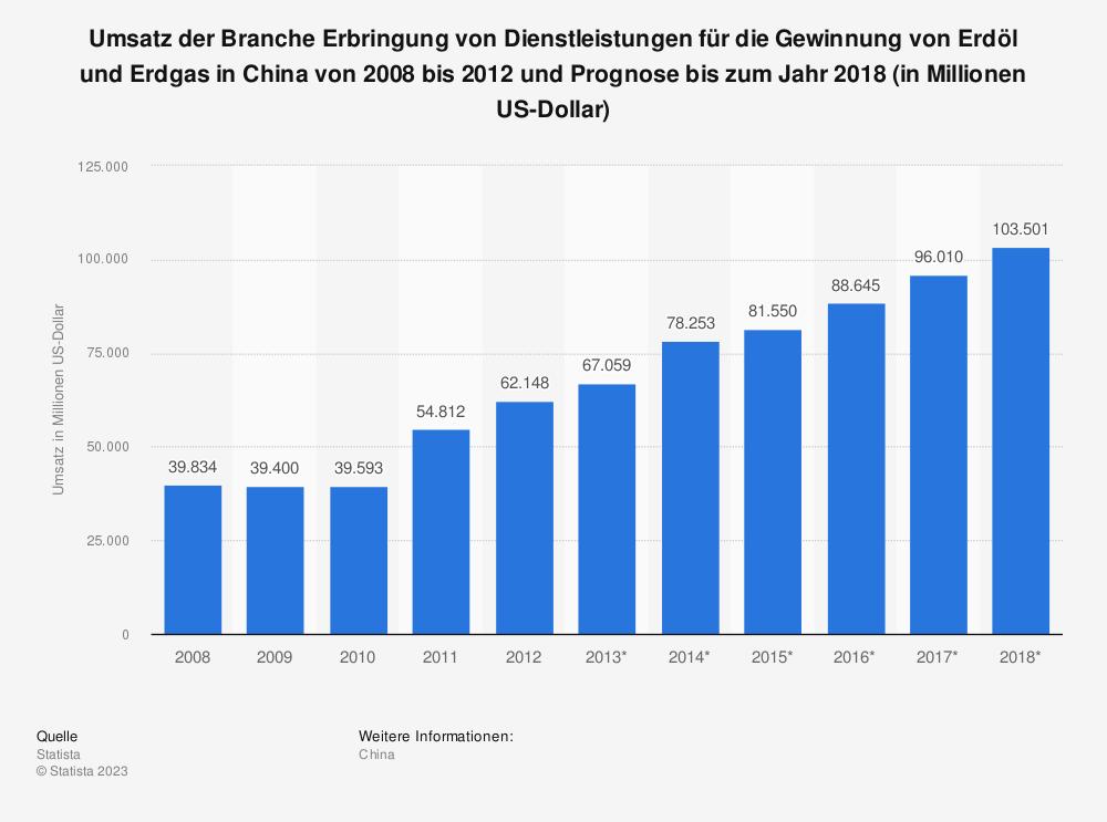 Statistik: Umsatz der Branche Erbringung von Dienstleistungen für die Gewinnung von Erdöl und Erdgas in China von 2008 bis 2012 und Prognose bis zum Jahr 2018 (in Millionen US-Dollar) | Statista