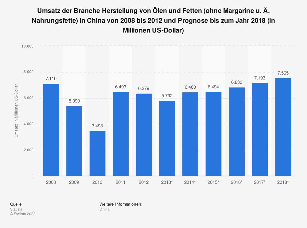 Statistik: Umsatz der Branche Herstellung von Ölen und Fetten (ohne Margarine u. Ä. Nahrungsfette) in China von 2008 bis 2012 und Prognose bis zum Jahr 2018 (in Millionen US-Dollar) | Statista