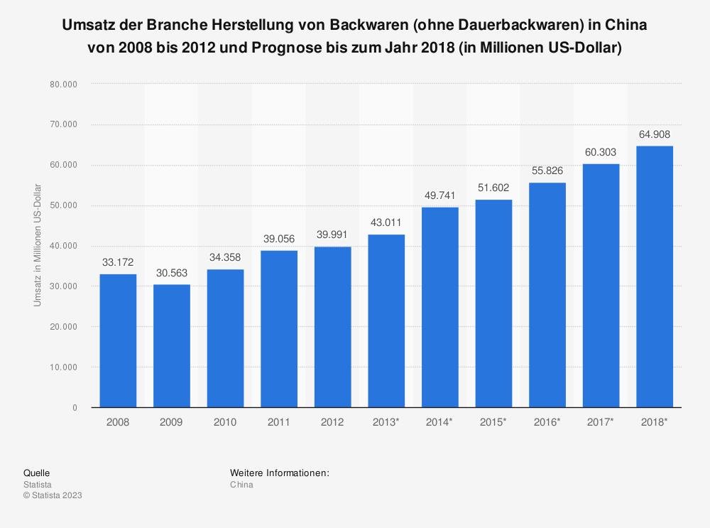 Statistik: Umsatz der Branche Herstellung von Backwaren (ohne Dauerbackwaren) in China von 2008 bis 2012 und Prognose bis zum Jahr 2018 (in Millionen US-Dollar) | Statista