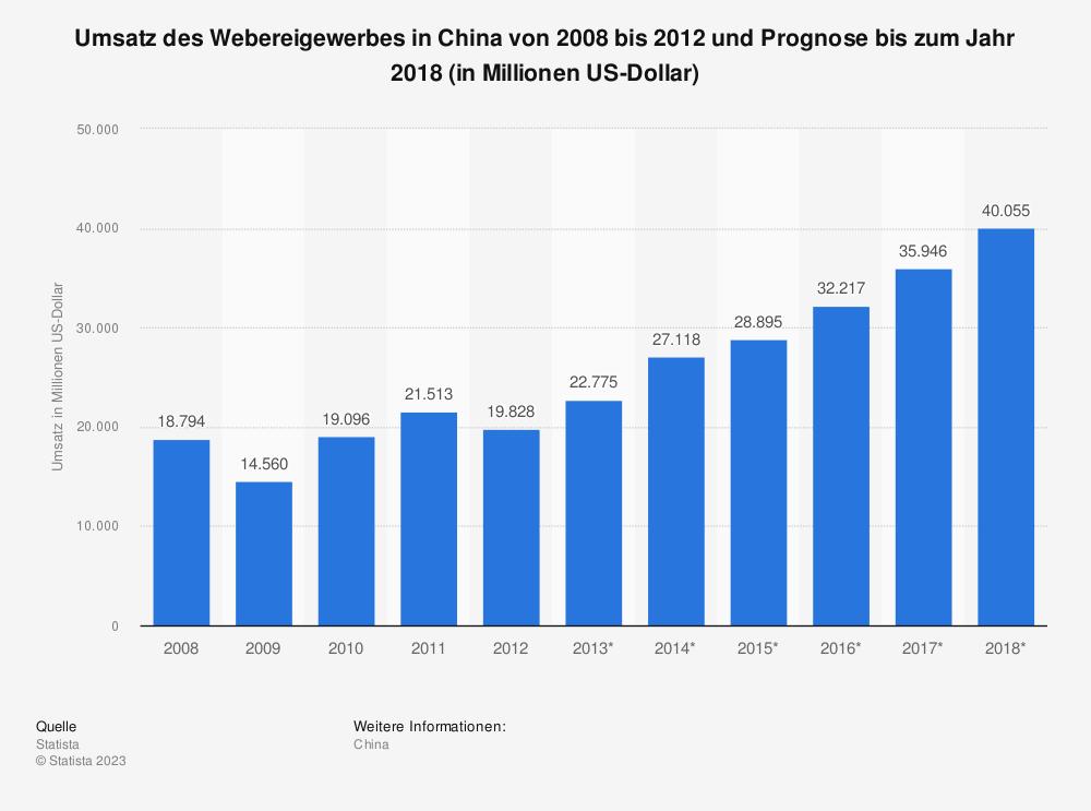 Statistik: Umsatz des Webereigewerbes in China von 2008 bis 2012 und Prognose bis zum Jahr 2018 (in Millionen US-Dollar) | Statista