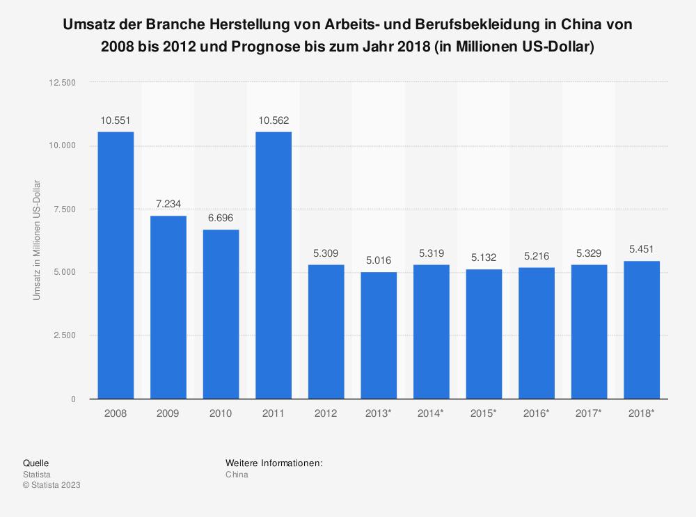 Statistik: Umsatz der Branche Herstellung von Arbeits- und Berufsbekleidung in China von 2008 bis 2012 und Prognose bis zum Jahr 2018 (in Millionen US-Dollar) | Statista