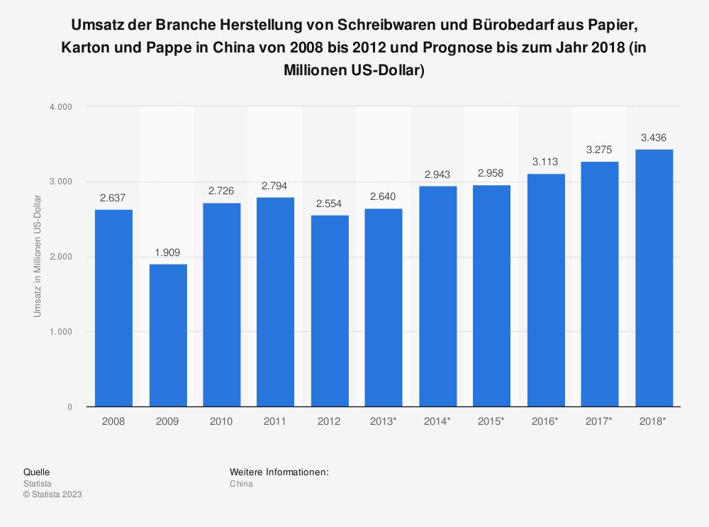 Statistik: Umsatz der Branche Herstellung von Schreibwaren und Bürobedarf aus Papier, Karton und Pappe in China von 2008 bis 2012 und Prognose bis zum Jahr 2018 (in Millionen US-Dollar) | Statista