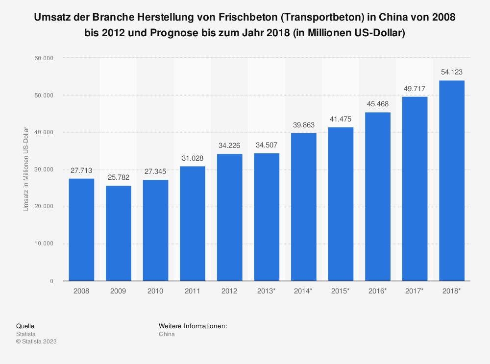 Statistik: Umsatz der Branche Herstellung von Frischbeton (Transportbeton) in China von 2008 bis 2012 und Prognose bis zum Jahr 2018 (in Millionen US-Dollar) | Statista