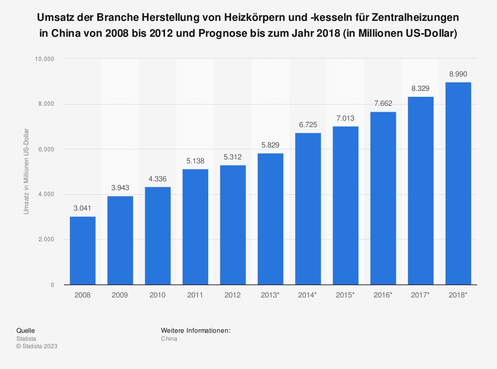 Statistik: Umsatz der Branche Herstellung von Heizkörpern und -kesseln für Zentralheizungen in China von 2008 bis 2012 und Prognose bis zum Jahr 2018 (in Millionen US-Dollar) | Statista