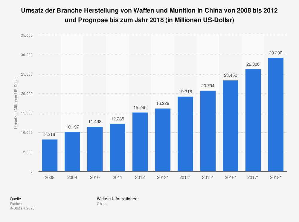 Statistik: Umsatz der Branche Herstellung von Waffen und Munition in China von 2008 bis 2012 und Prognose bis zum Jahr 2018 (in Millionen US-Dollar) | Statista