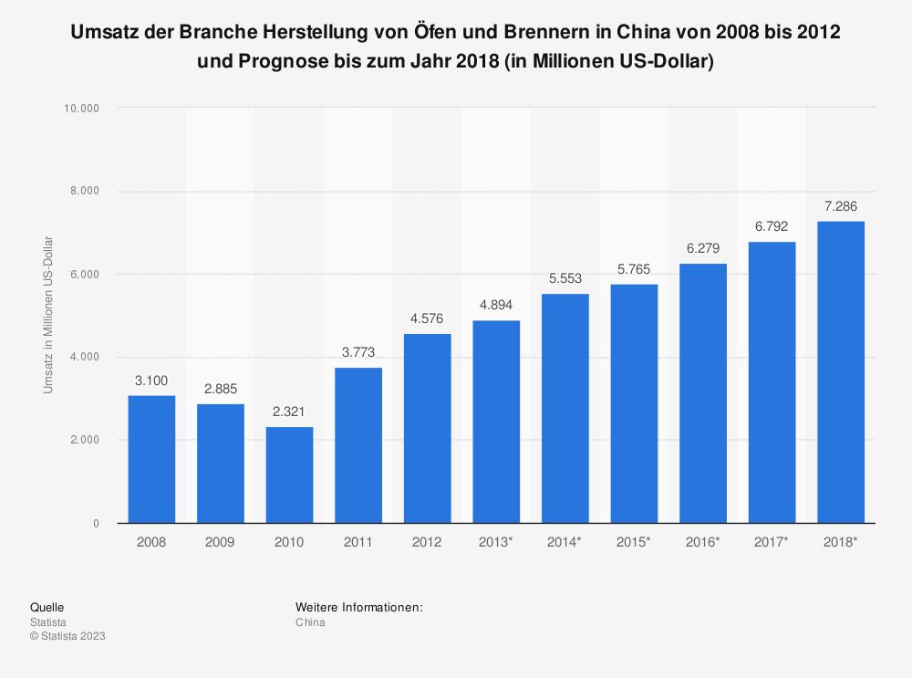 Statistik: Umsatz der Branche Herstellung von Öfen und Brennern in China von 2008 bis 2012 und Prognose bis zum Jahr 2018 (in Millionen US-Dollar) | Statista