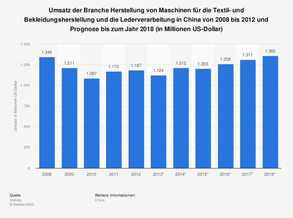 Statistik: Umsatz der Branche Herstellung von Maschinen für die Textil- und Bekleidungsherstellung und die Lederverarbeitung in China von 2008 bis 2012 und Prognose bis zum Jahr 2018 (in Millionen US-Dollar) | Statista