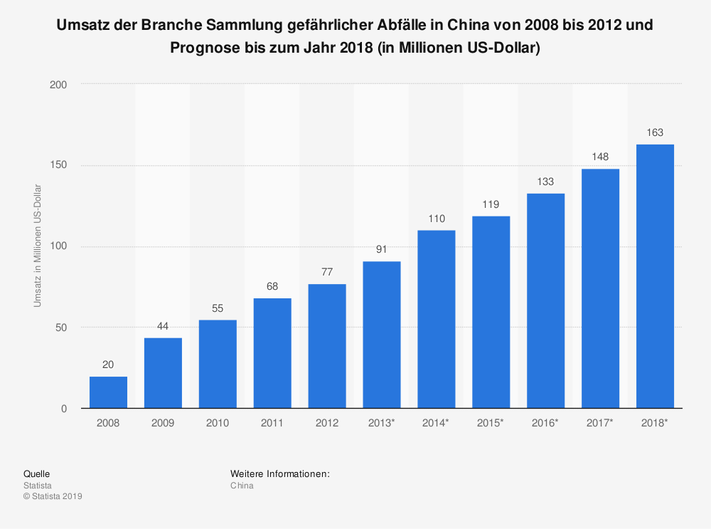 Statistik: Umsatz der Branche Sammlung gefährlicher Abfälle in China von 2008 bis 2012 und Prognose bis zum Jahr 2018 (in Millionen US-Dollar) | Statista