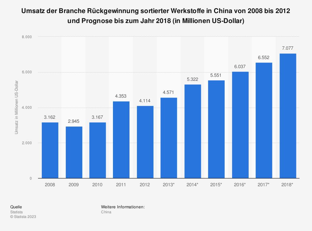 Statistik: Umsatz der Branche Rückgewinnung sortierter Werkstoffe in China von 2008 bis 2012 und Prognose bis zum Jahr 2018 (in Millionen US-Dollar) | Statista