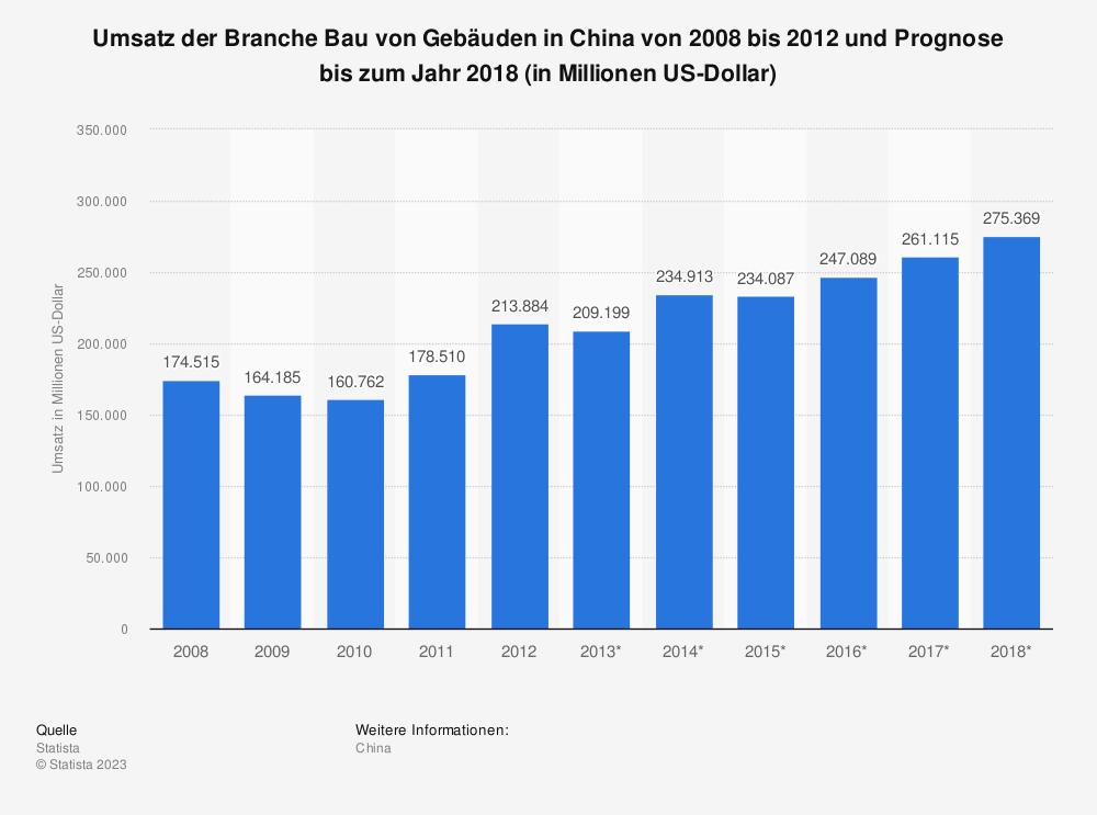 Statistik: Umsatz der Branche Bau von Gebäuden in China von 2008 bis 2012 und Prognose bis zum Jahr 2018 (in Millionen US-Dollar)   Statista