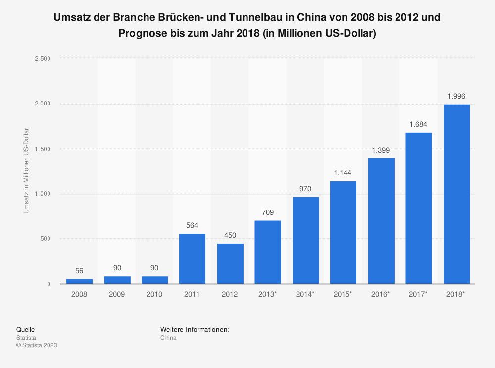 Statistik: Umsatz der Branche Brücken- und Tunnelbau in China von 2008 bis 2012 und Prognose bis zum Jahr 2018 (in Millionen US-Dollar) | Statista