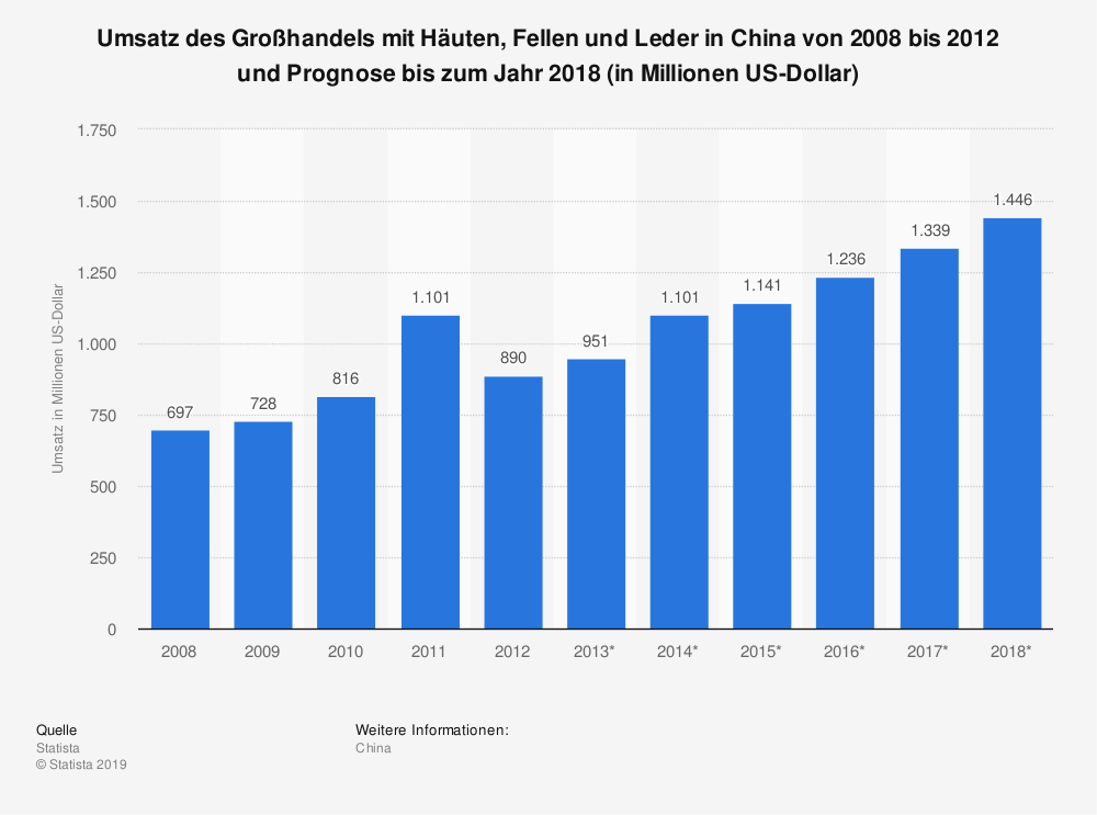 Statistik: Umsatz des Großhandels mit Häuten, Fellen und Leder in China von 2008 bis 2012 und Prognose bis zum Jahr 2018 (in Millionen US-Dollar) | Statista