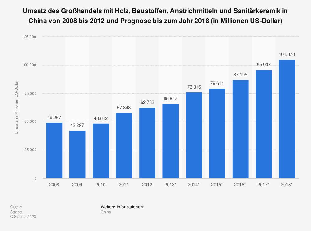 Statistik: Umsatz des Großhandels mit Holz, Baustoffen, Anstrichmitteln und Sanitärkeramik in China von 2008 bis 2012 und Prognose bis zum Jahr 2018 (in Millionen US-Dollar) | Statista