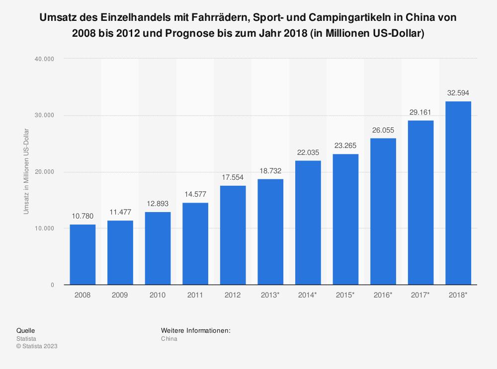 Statistik: Umsatz des Einzelhandels mit Fahrrädern, Sport- und Campingartikeln in China von 2008 bis 2012 und Prognose bis zum Jahr 2018 (in Millionen US-Dollar) | Statista